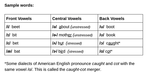 Learn The Ipa For American English Vowels