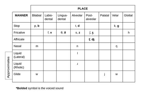 Learn The Ipa For American English Consonants